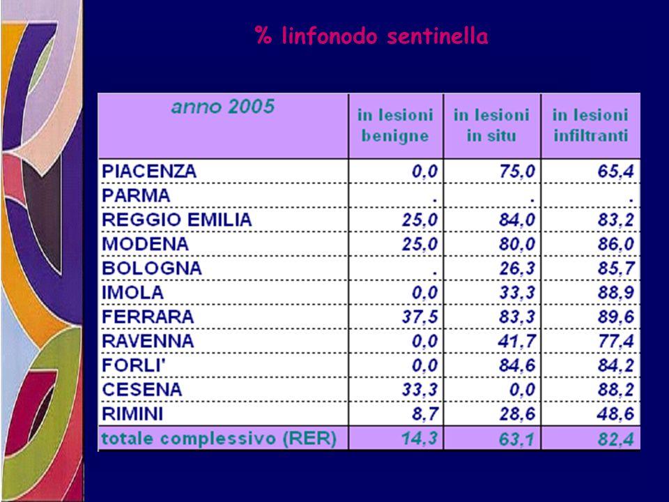 % linfonodo sentinella