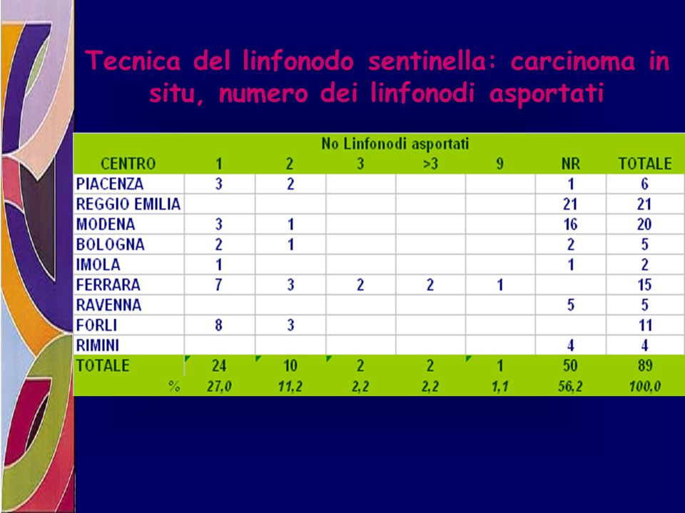 Tecnica del linfonodo sentinella: carcinoma in situ, numero dei linfonodi asportati