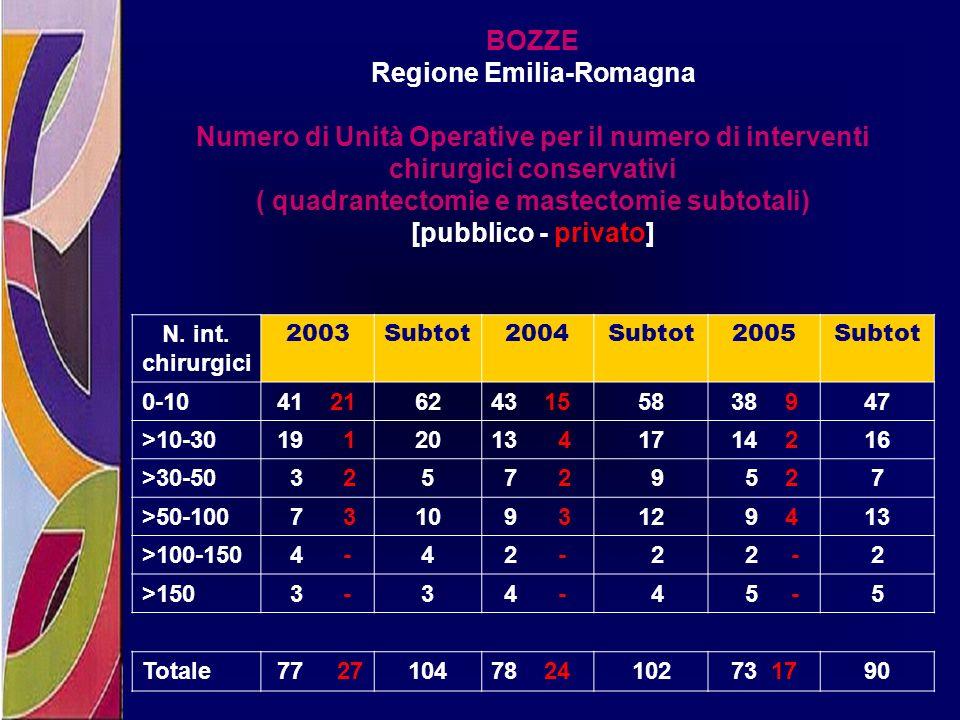 Regione Emilia-Romagna ( quadrantectomie e mastectomie subtotali)