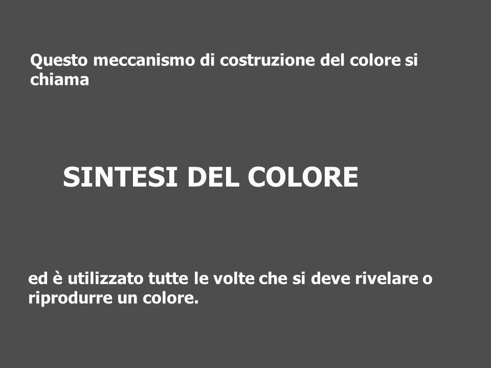 Questo meccanismo di costruzione del colore si chiama