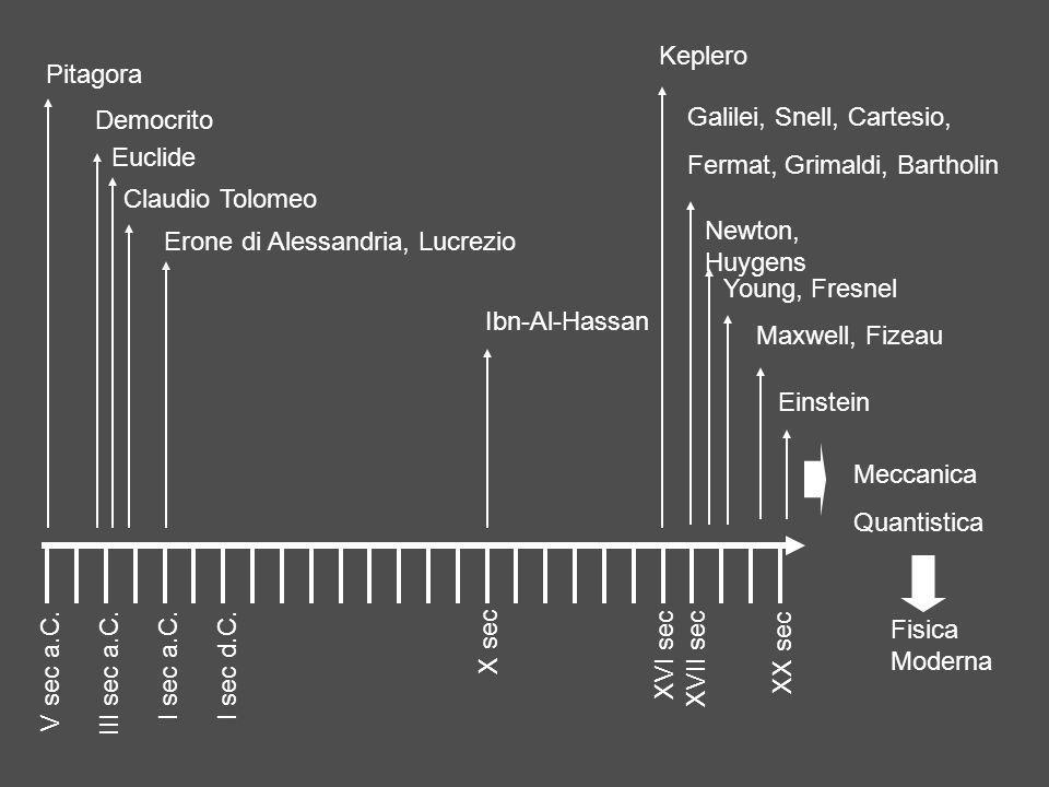 Erone di Alessandria, Lucrezio Claudio Tolomeo