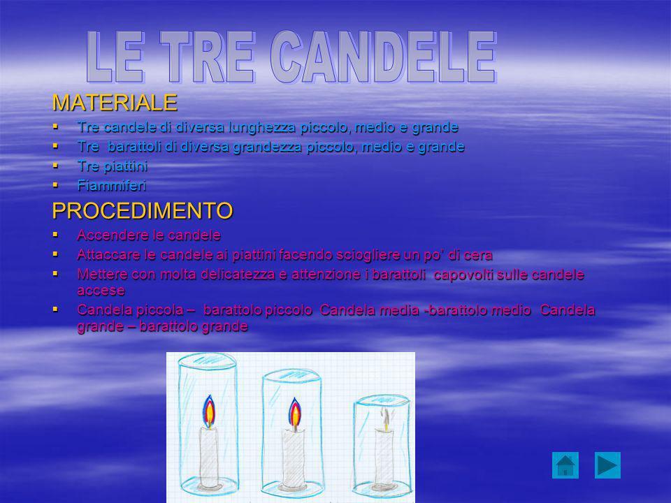 LE TRE CANDELE MATERIALE PROCEDIMENTO