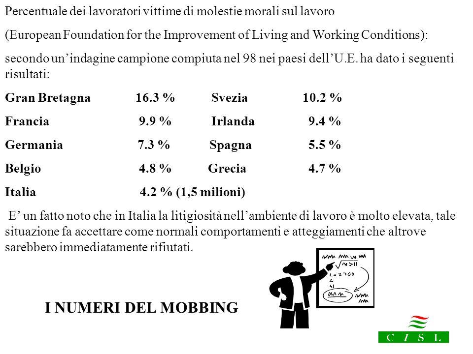 Percentuale dei lavoratori vittime di molestie morali sul lavoro