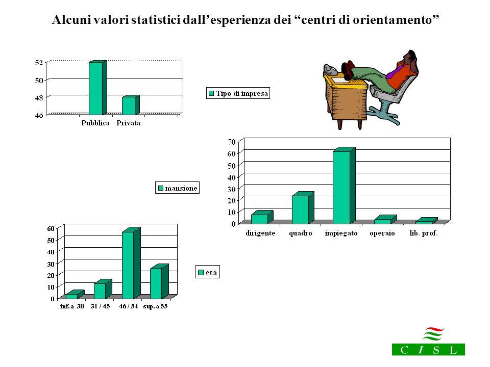 Alcuni valori statistici dall'esperienza dei centri di orientamento