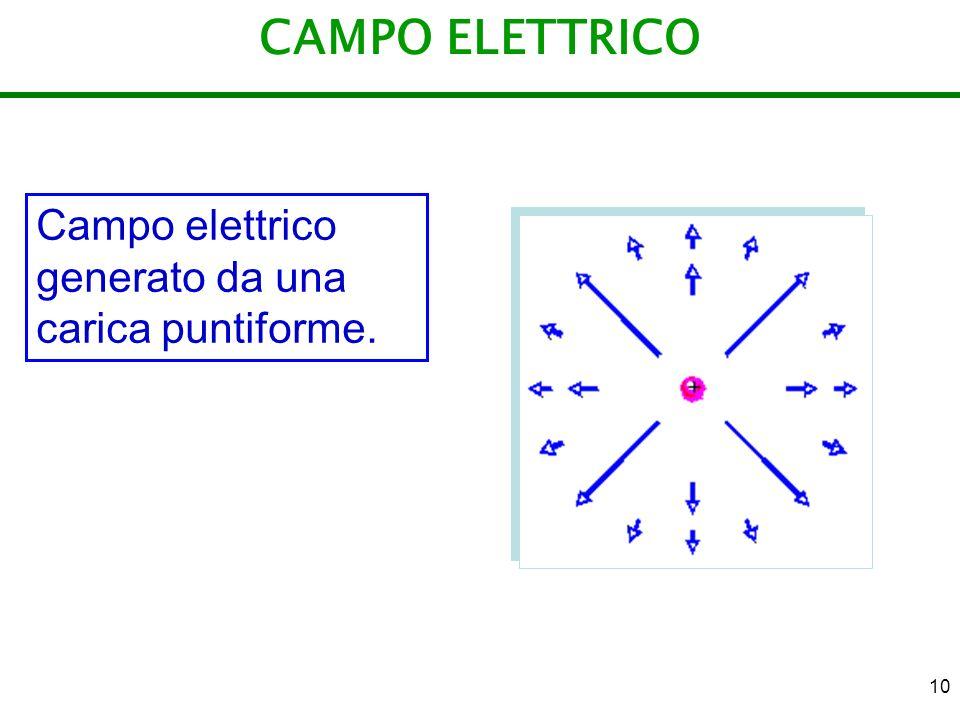 CAMPO ELETTRICO Campo elettrico generato da una carica puntiforme.