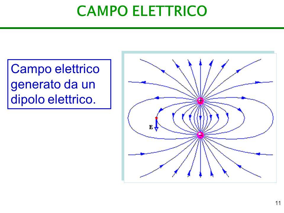 CAMPO ELETTRICO Campo elettrico generato da un dipolo elettrico.
