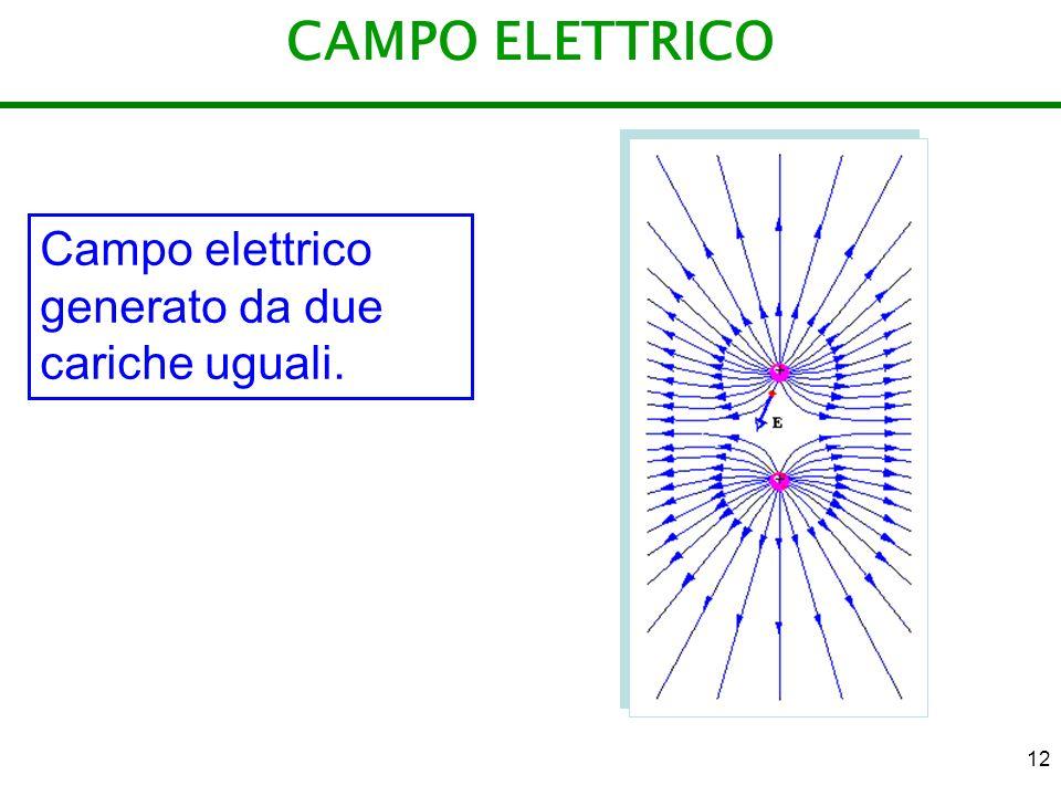 CAMPO ELETTRICO Campo elettrico generato da due cariche uguali.