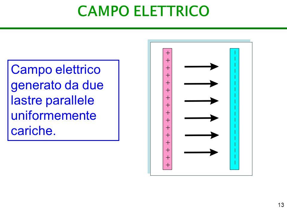 CAMPO ELETTRICO Campo elettrico generato da due lastre parallele uniformemente cariche.