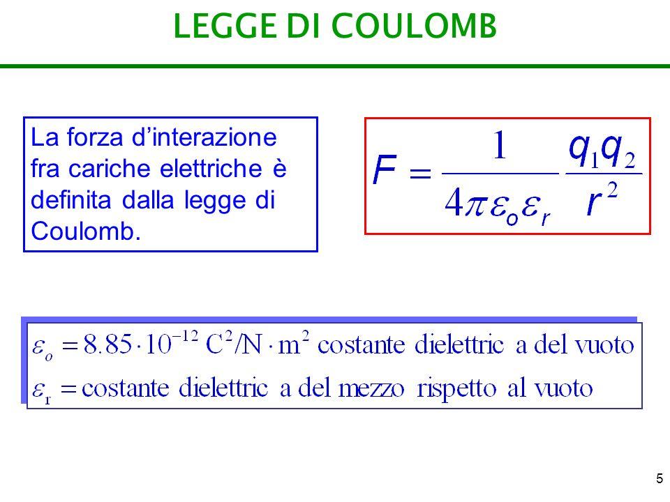 LEGGE DI COULOMB La forza d'interazione fra cariche elettriche è definita dalla legge di Coulomb.