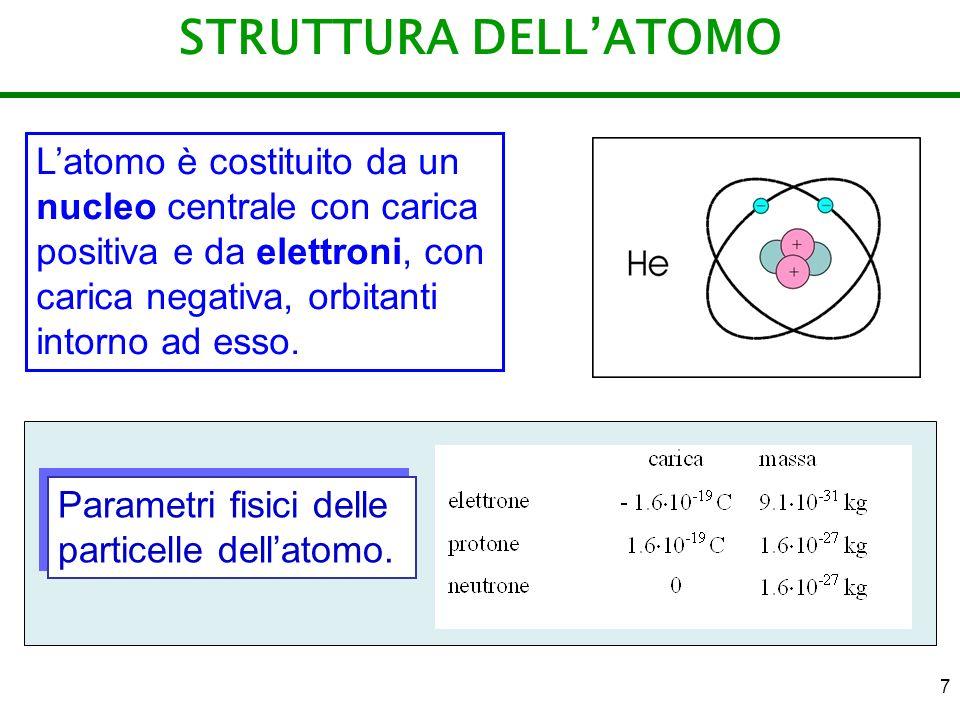STRUTTURA DELL'ATOMO L'atomo è costituito da un nucleo centrale con carica positiva e da elettroni, con carica negativa, orbitanti intorno ad esso.