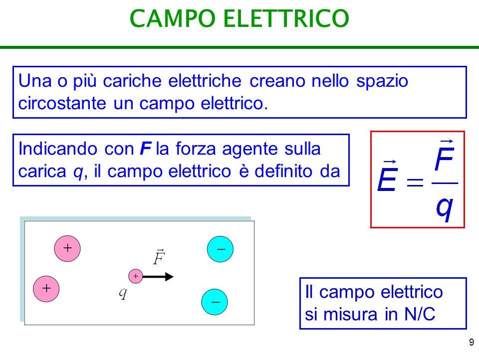 CAMPO ELETTRICO Una o più cariche elettriche creano nello spazio circostante un campo elettrico.