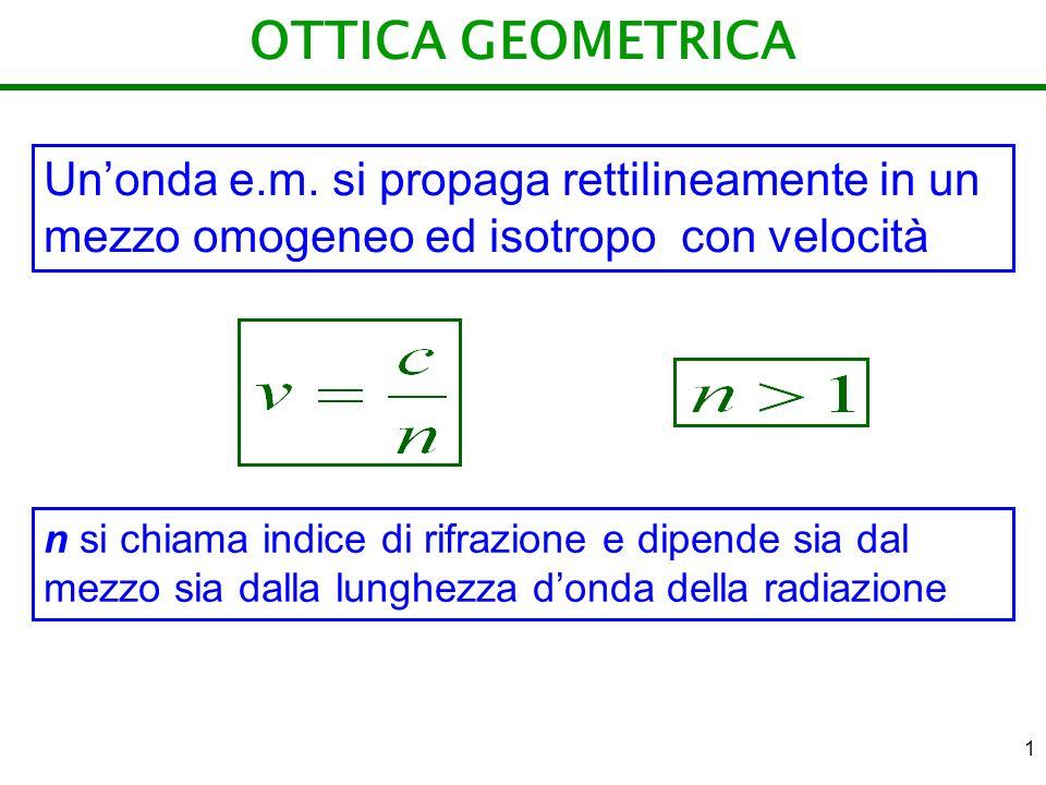 OTTICA GEOMETRICA Un'onda e.m. si propaga rettilineamente in un mezzo omogeneo ed isotropo con velocità.