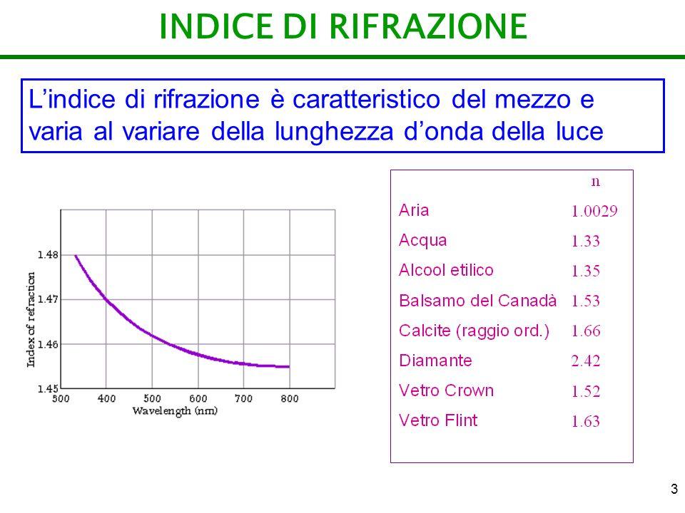 INDICE DI RIFRAZIONE L'indice di rifrazione è caratteristico del mezzo e varia al variare della lunghezza d'onda della luce.