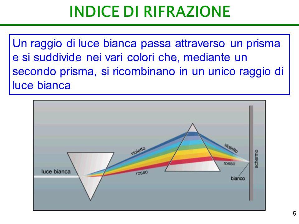 INDICE DI RIFRAZIONE