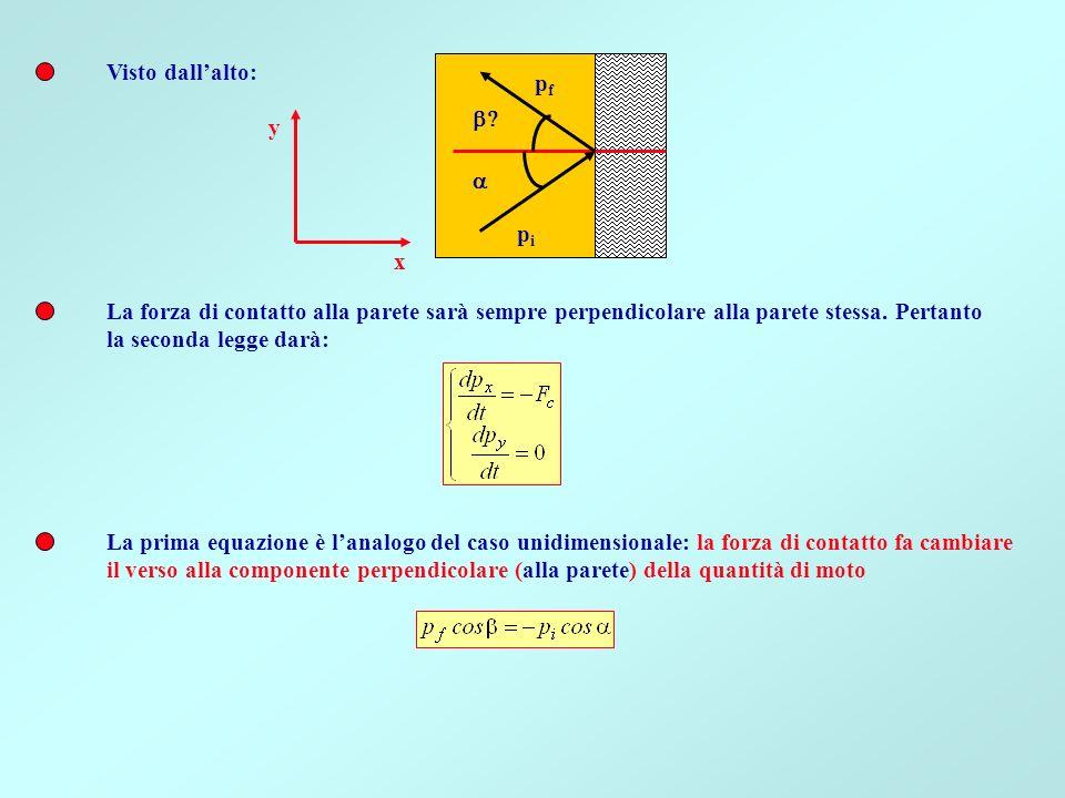 Visto dall'alto: pf. b y. x. a. pi. La forza di contatto alla parete sarà sempre perpendicolare alla parete stessa. Pertanto.