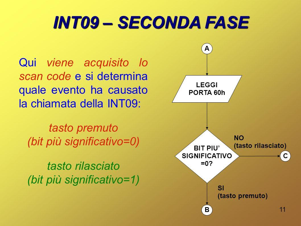 INT09 – SECONDA FASE A. Qui viene acquisito lo scan code e si determina quale evento ha causato la chiamata della INT09: