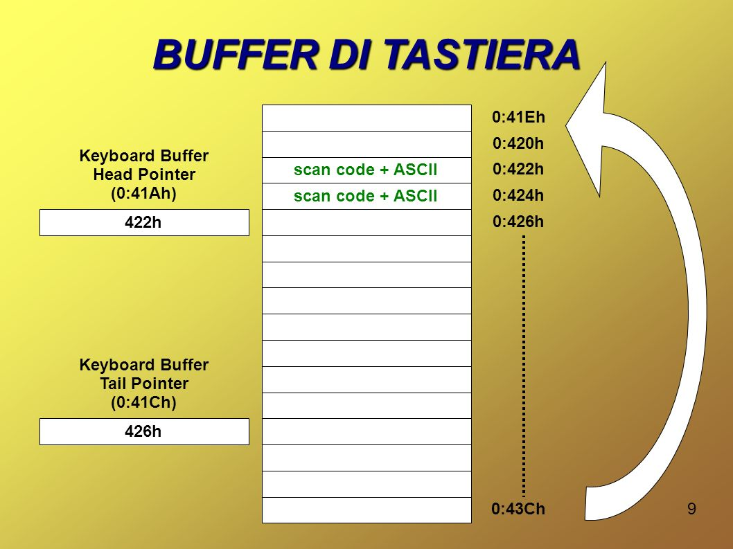 BUFFER DI TASTIERA 0:41Eh 0:420h Keyboard Buffer Head Pointer (0:41Ah)