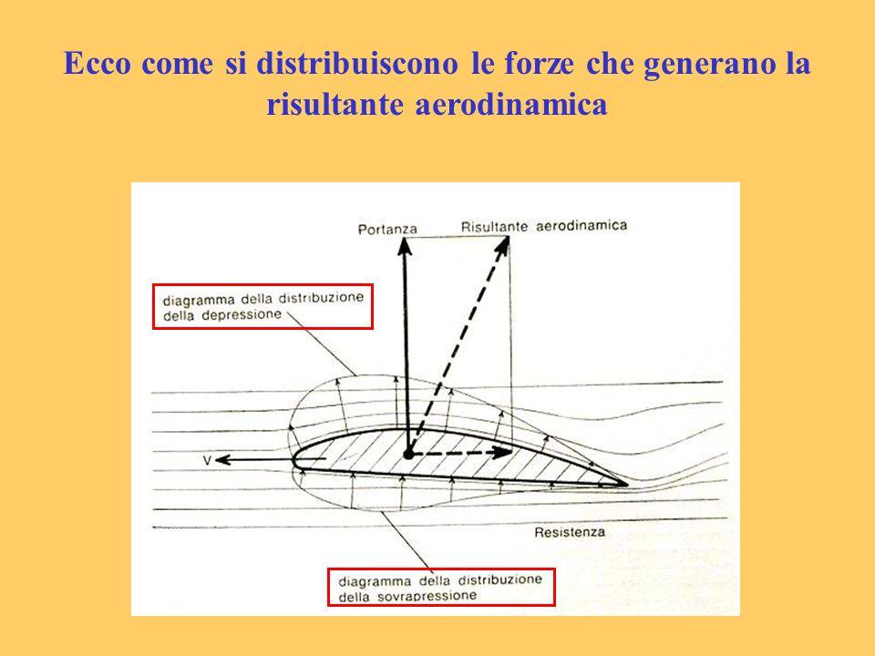 Ecco come si distribuiscono le forze che generano la risultante aerodinamica