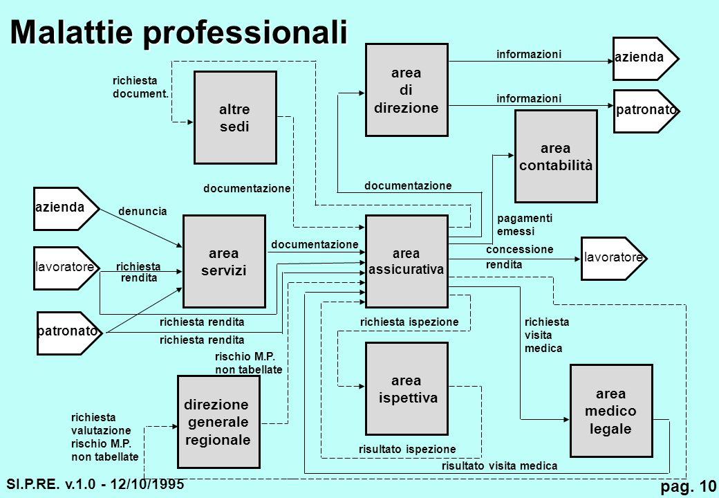 Malattie professionali