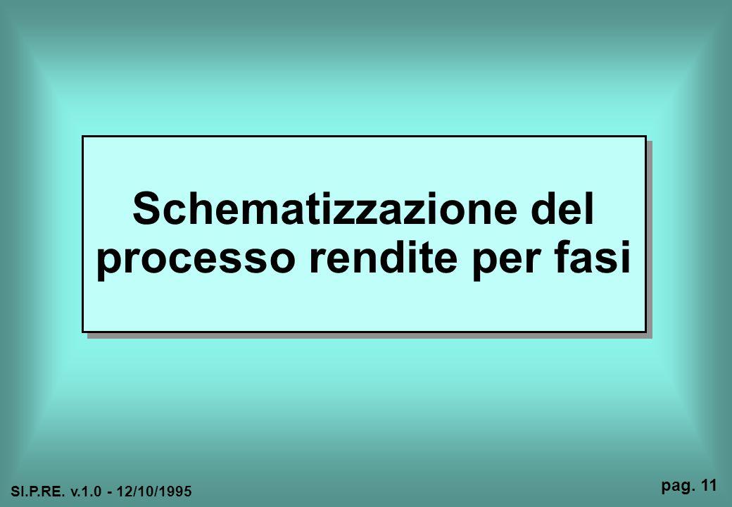 Schematizzazione del processo rendite per fasi