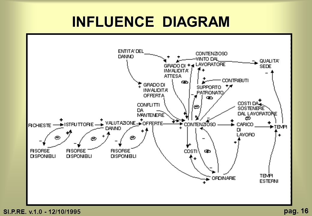 INFLUENCE DIAGRAM SI.P.RE. v.1.0 - 12/10/1995 pag. 16