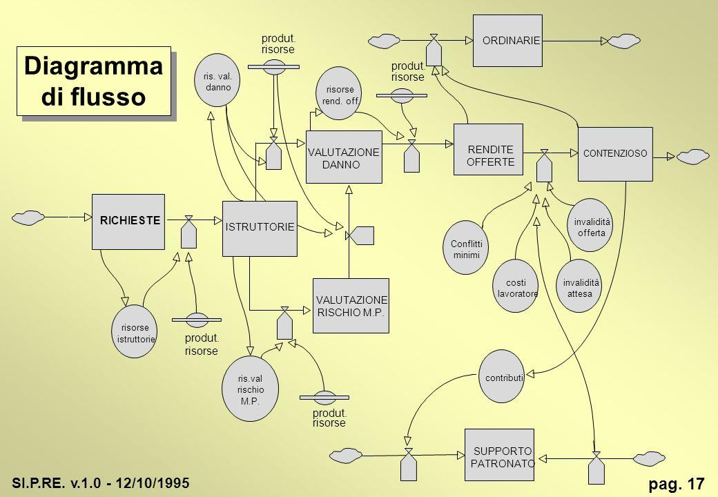 Diagramma di flusso pag. 17 SI.P.RE. v.1.0 - 12/10/1995 produt.