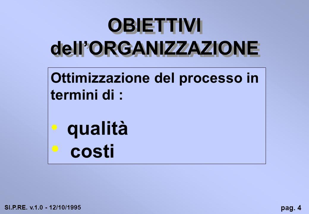 OBIETTIVI dell'ORGANIZZAZIONE
