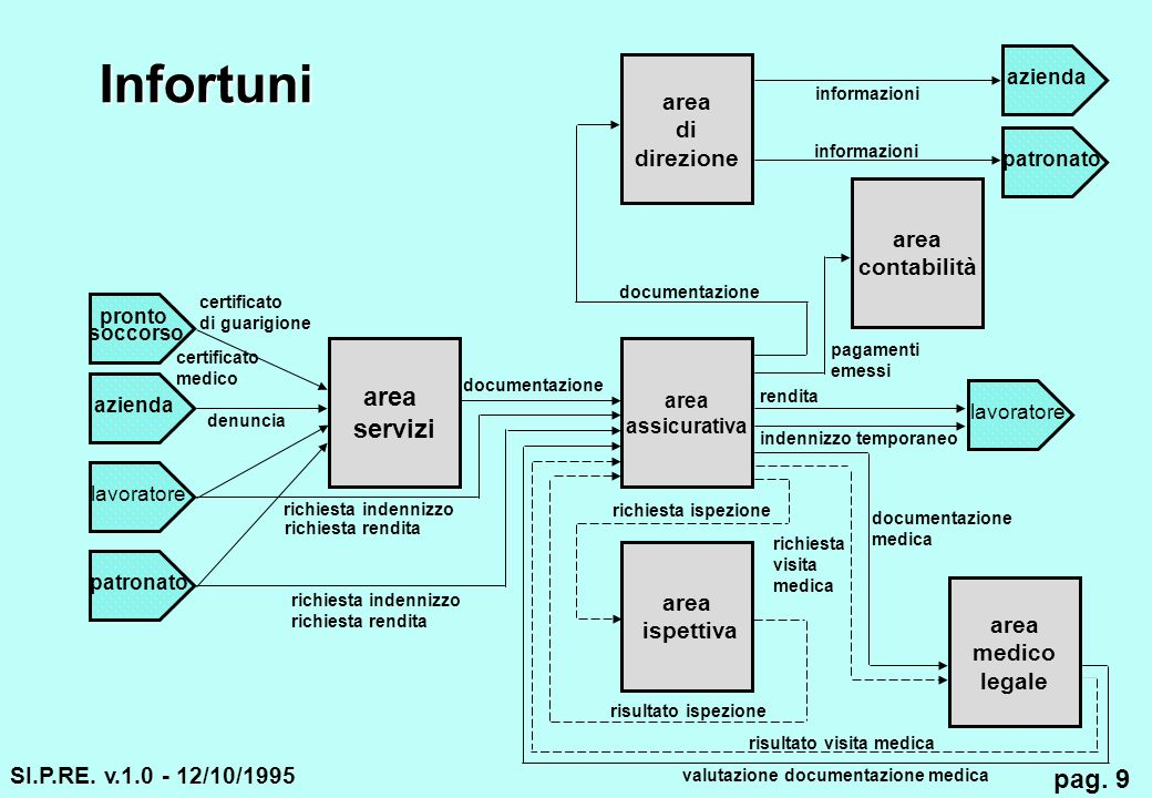 Infortuni area servizi pag. 9 area di direzione area contabilità area