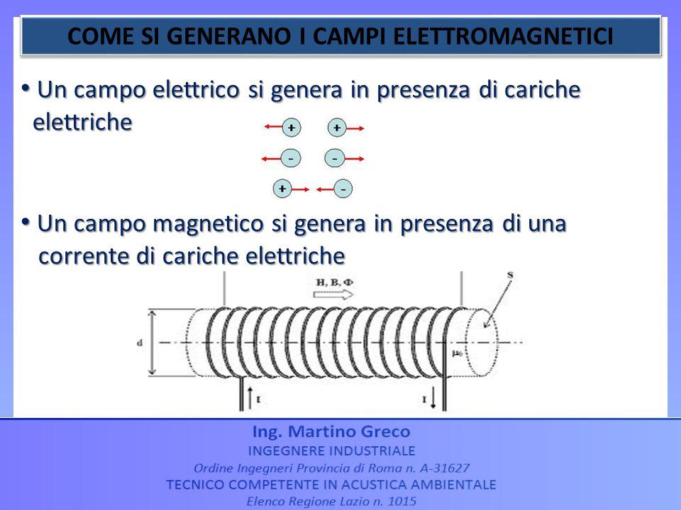 COME SI GENERANO I CAMPI ELETTROMAGNETICI