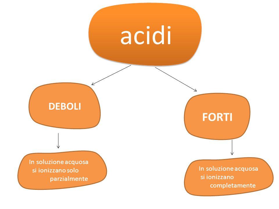 acidi FORTI DEBOLI In soluzione acquosa si ionizzano solo