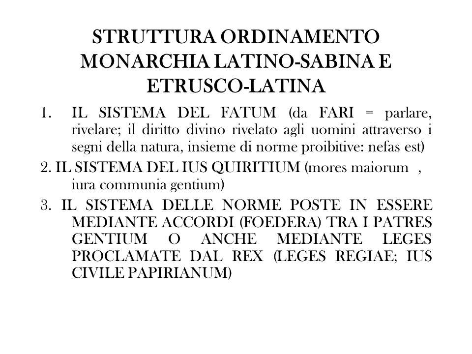 STRUTTURA ORDINAMENTO MONARCHIA LATINO-SABINA E ETRUSCO-LATINA