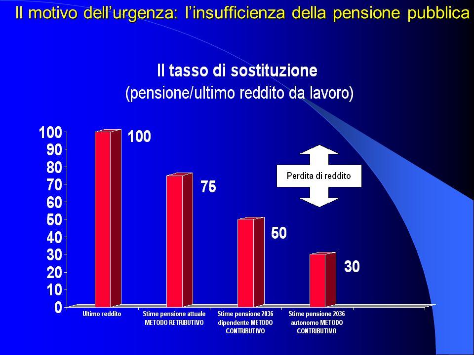 Il motivo dell'urgenza: l'insufficienza della pensione pubblica