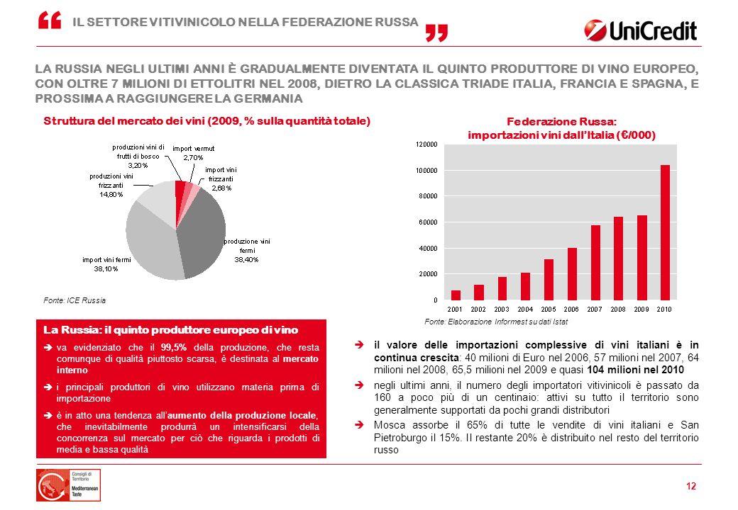 importazioni vini dall'Italia (€/000)