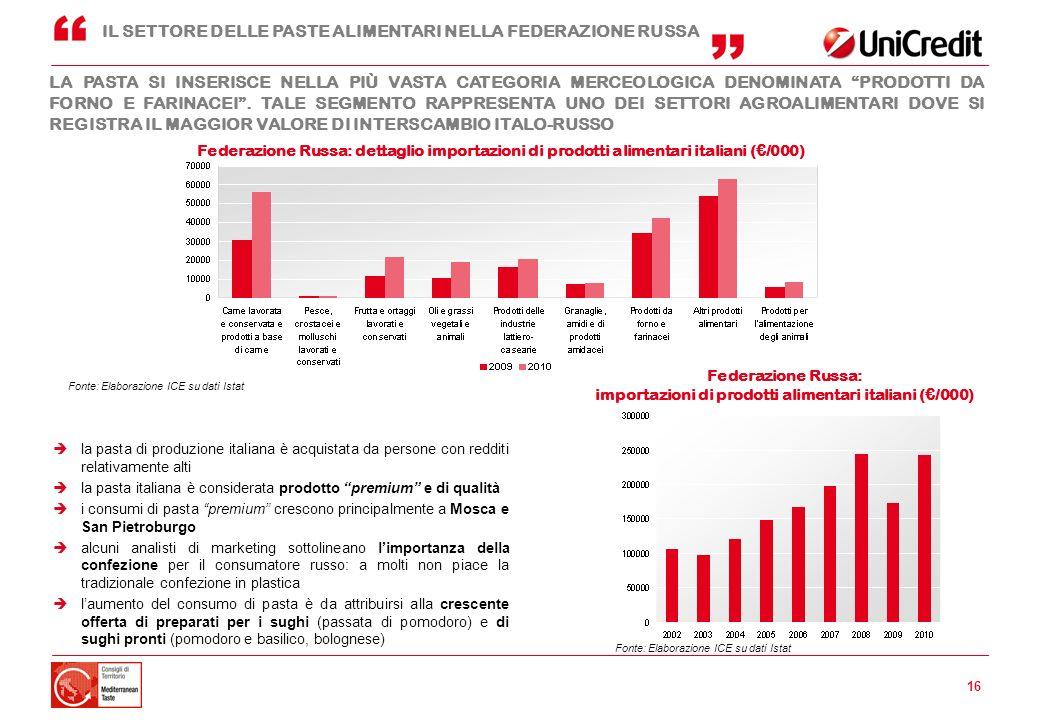 importazioni di prodotti alimentari italiani (€/000)