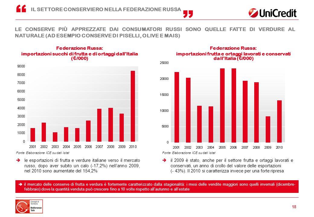 importazioni succhi di frutta e di ortaggi dall'Italia (€/000)