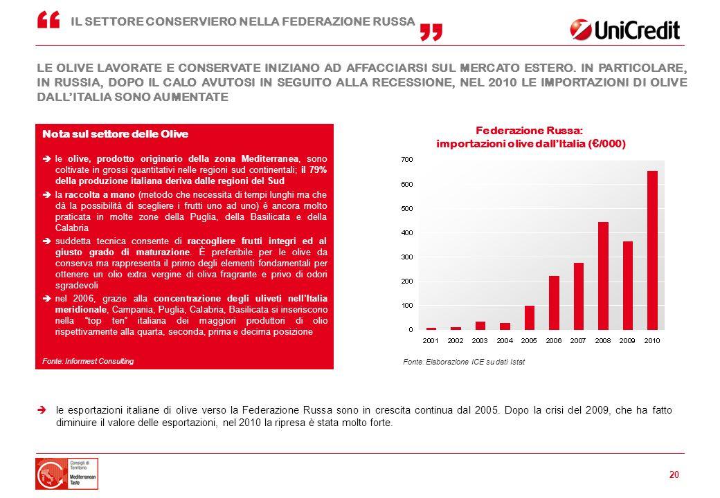 Nota sul settore delle olive importazioni olive dall'Italia (€/000)
