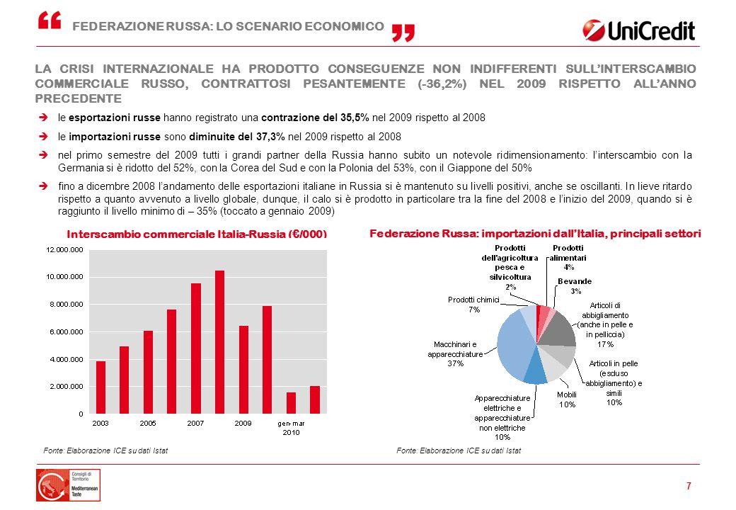 Federazione Russa: importazioni dall'Italia, principali settori