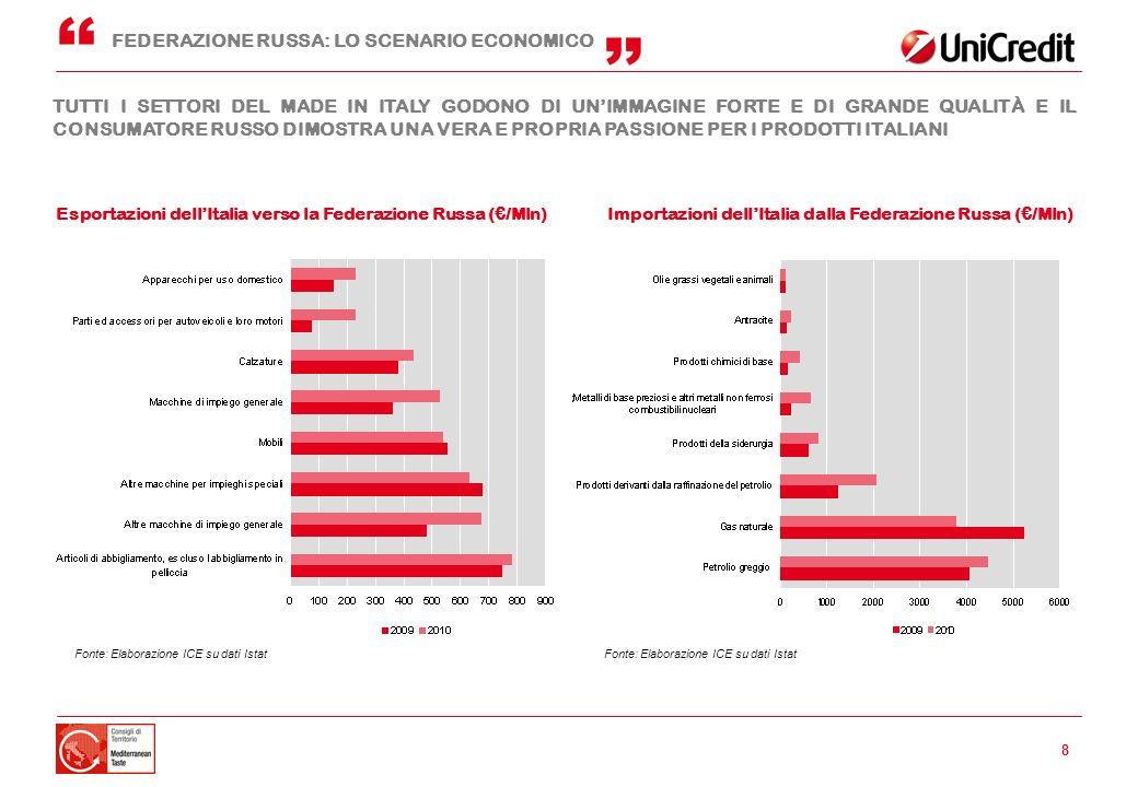 FEDERAZIONE RUSSA: LO SCENARIO ECONOMICO