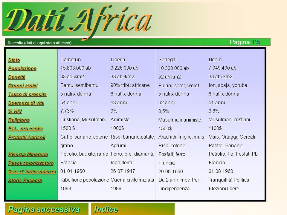 Dati Africa Pagina successiva Indice Stato Popolazione Densità