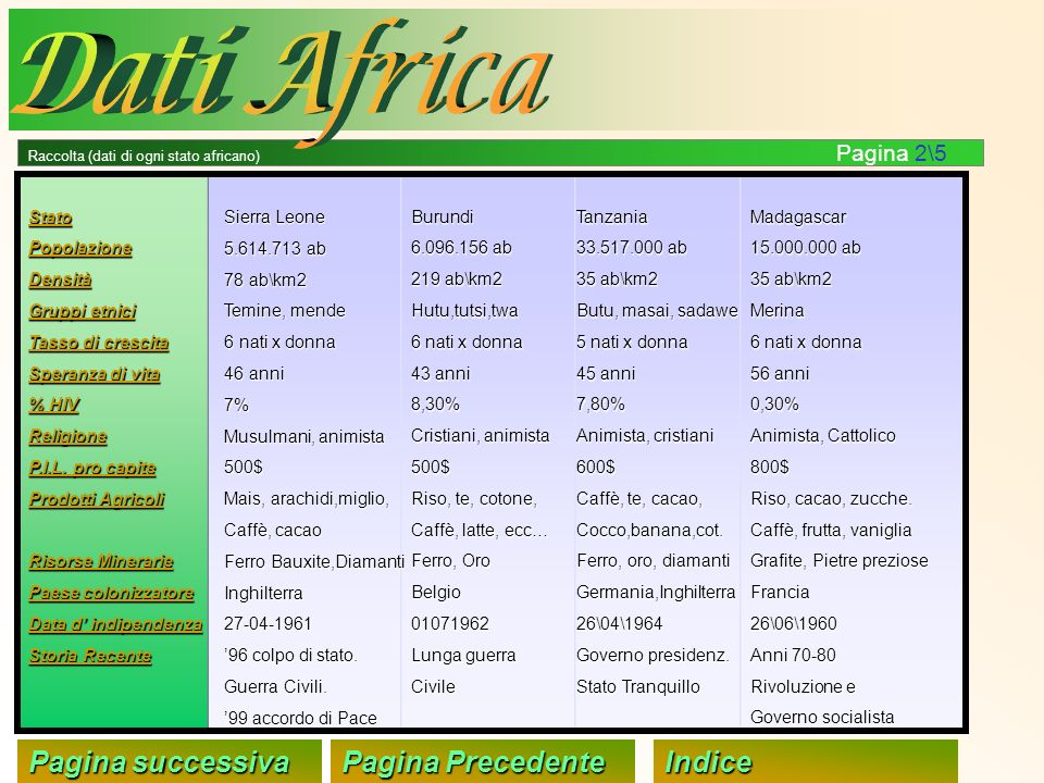 Dati Africa Pagina successiva Pagina Precedente Indice Stato