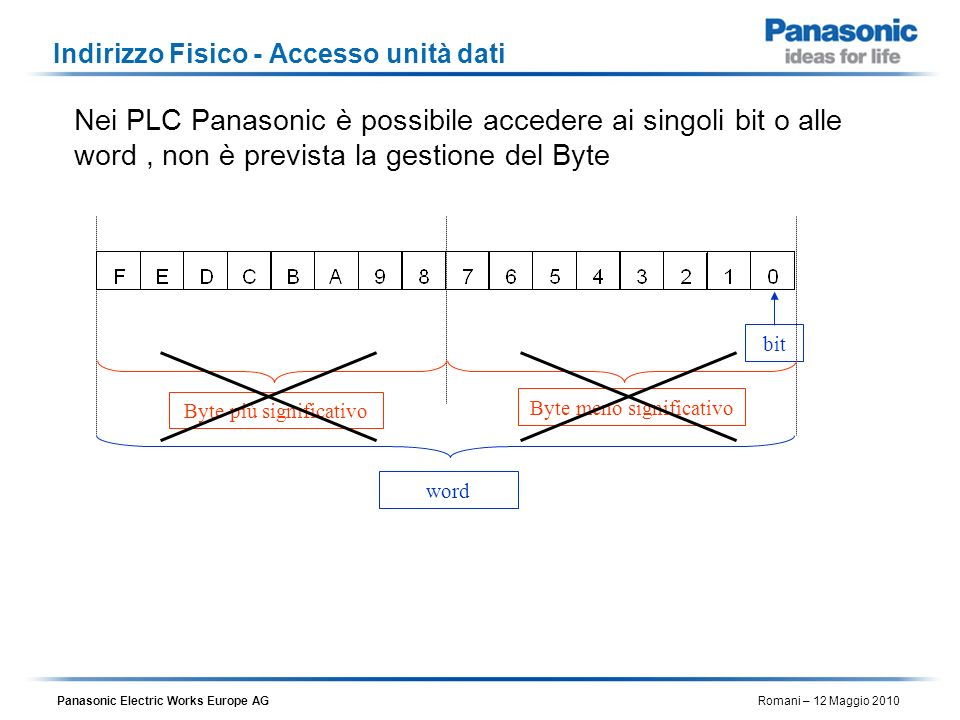 Indirizzo Fisico - Accesso unità dati