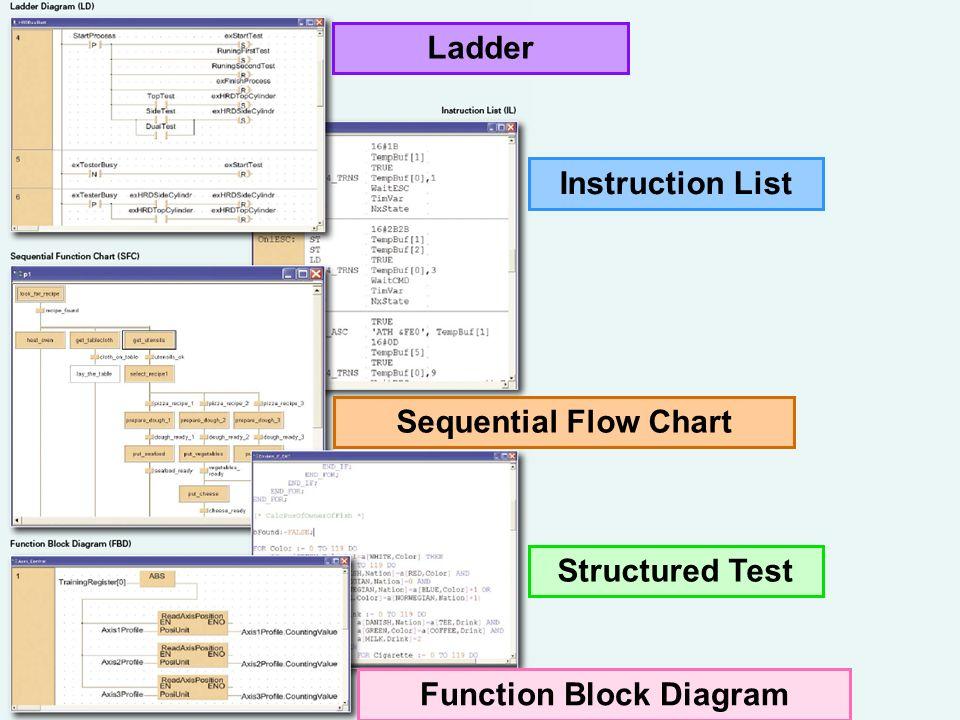 5 Linguaggi di Programmazione disponibili