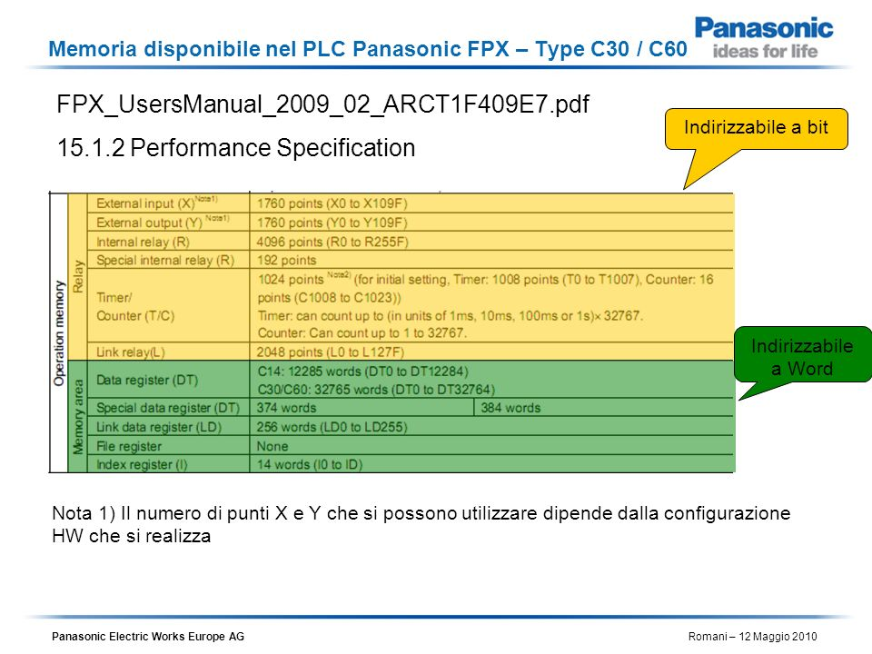 Memoria disponibile nel PLC Panasonic FPX – Type C30 / C60