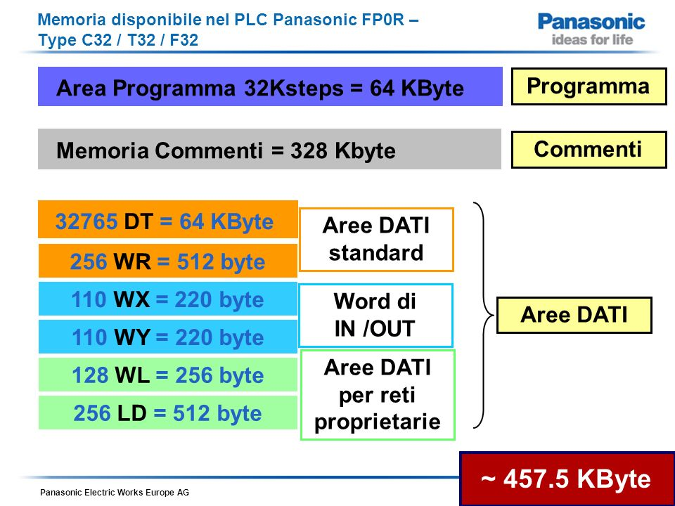 Memoria disponibile nel PLC Panasonic FP0R – Type C32 / T32 / F32