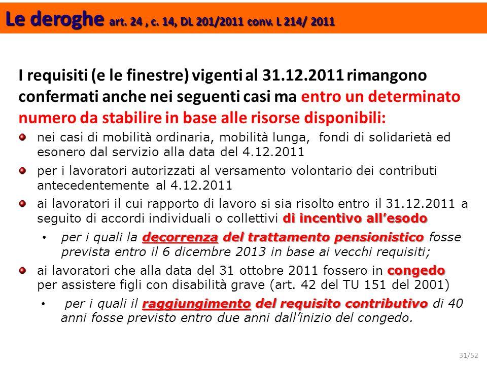 Le deroghe art. 24 , c. 14, DL 201/2011 conv. L 214/ 2011