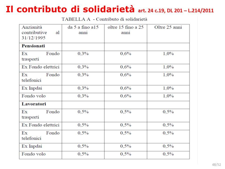 Il contributo di solidarietà art. 24 c.19, DL 201 – L.214/2011
