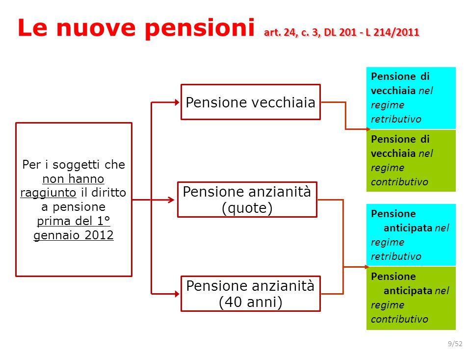 Le nuove pensioni art. 24, c. 3, DL 201 - L 214/2011