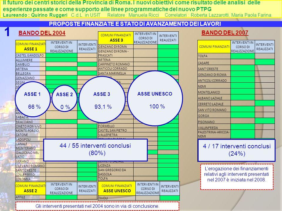 1 44 / 55 interventi conclusi 4 / 17 interventi conclusi (24%) (80%)