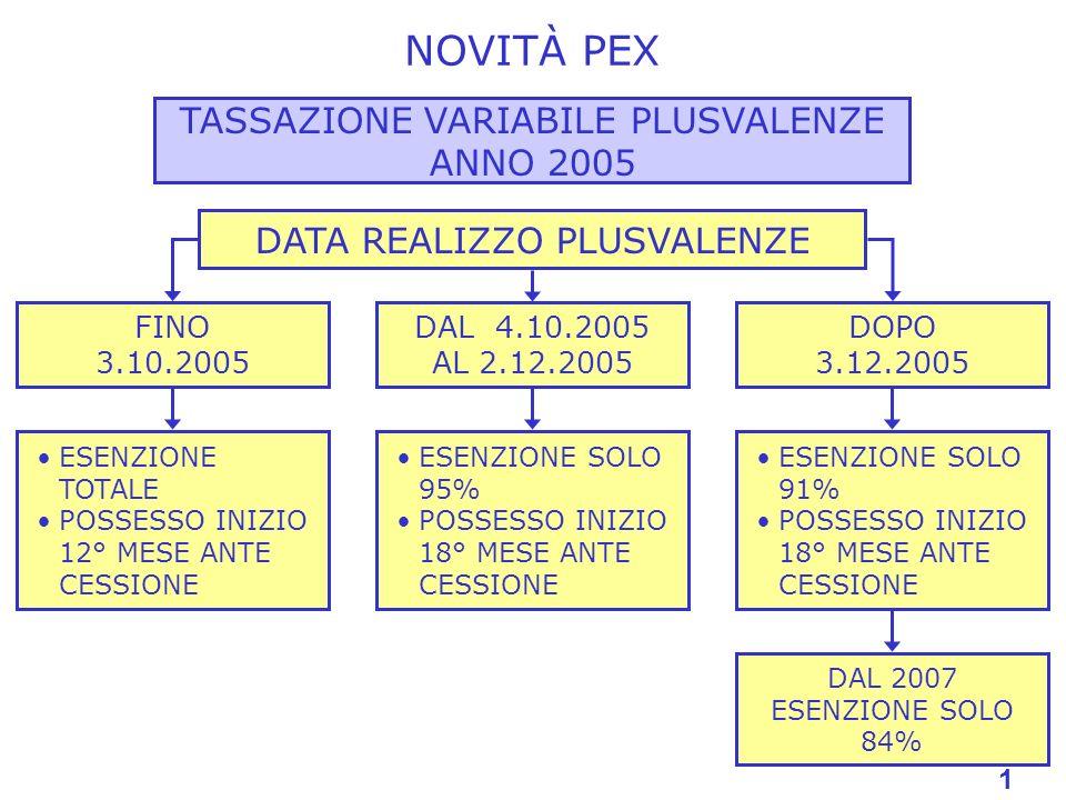 NOVITÀ PEX TASSAZIONE VARIABILE PLUSVALENZE ANNO 2005