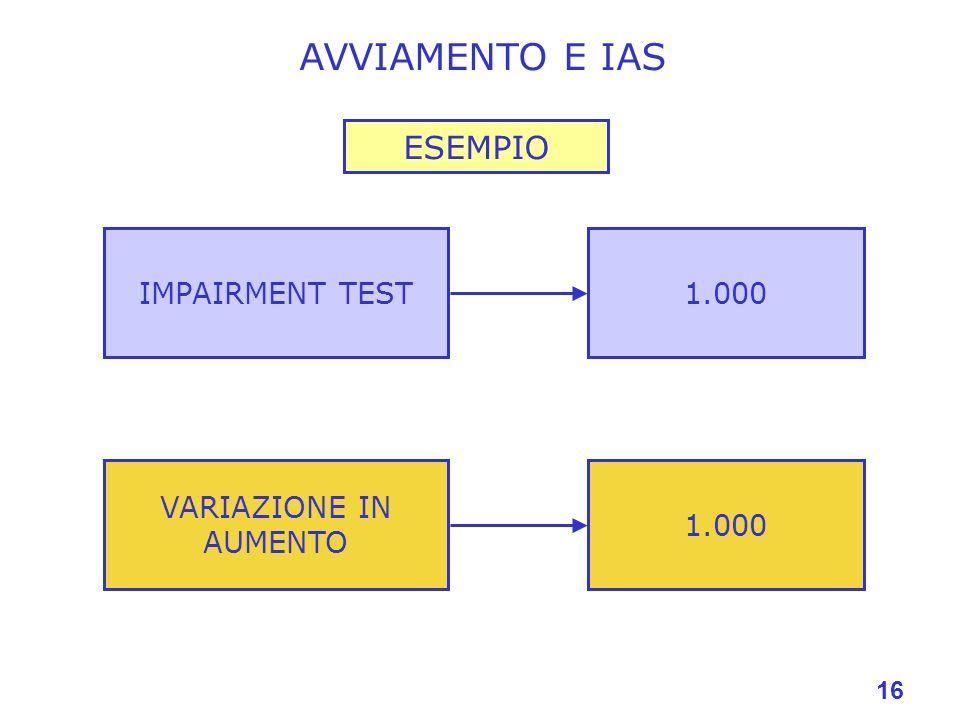AVVIAMENTO E IAS ESEMPIO IMPAIRMENT TEST 1.000 VARIAZIONE IN AUMENTO
